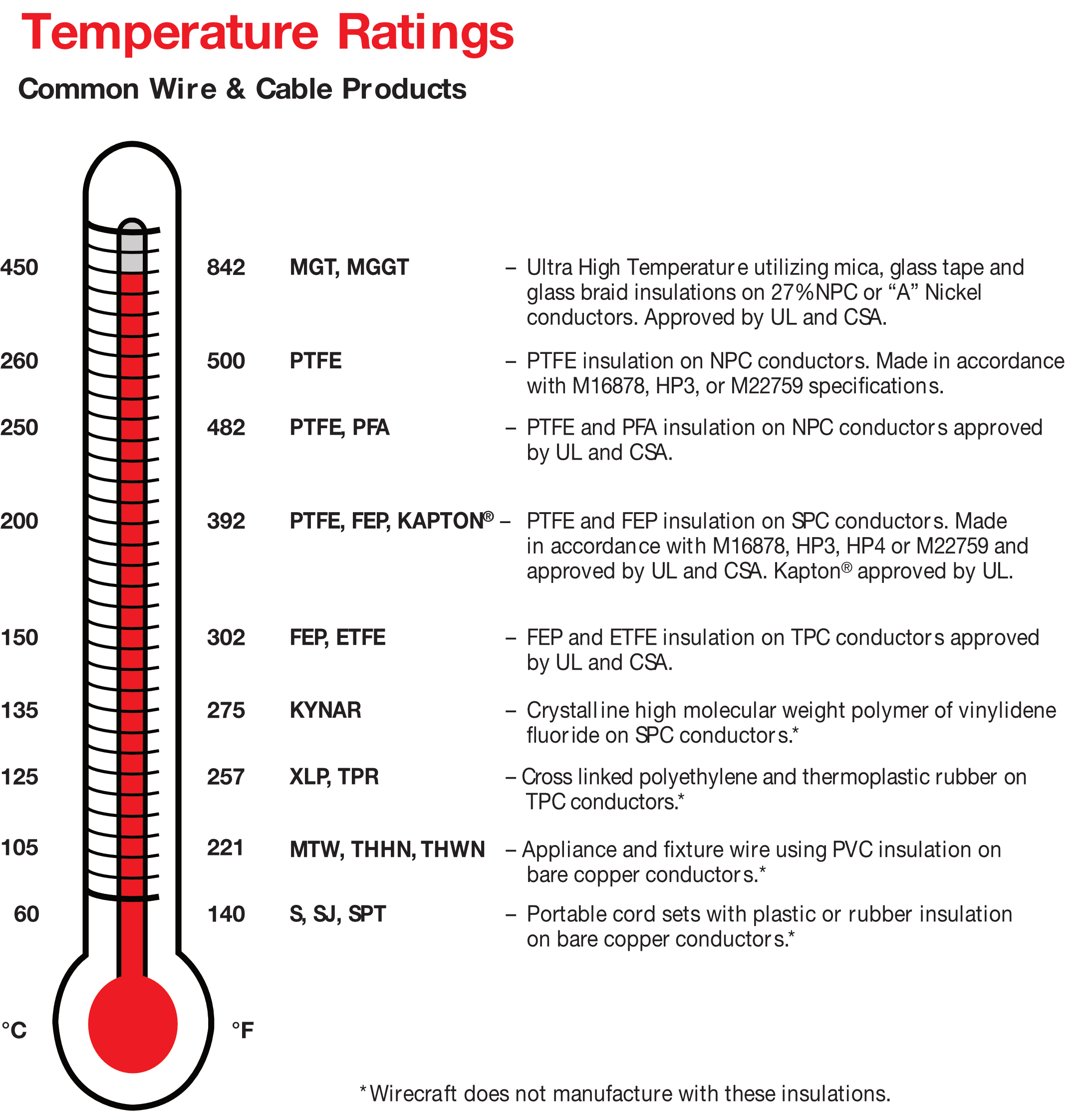 Quirk Wire Company | Temperature Ratings